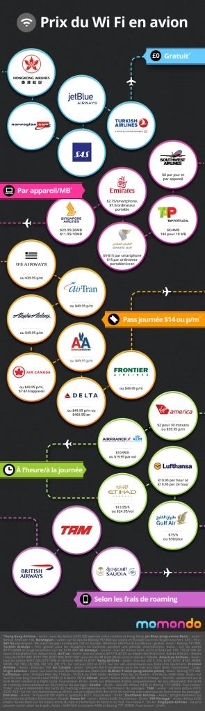 Comparatifs de prix du Wi Fi en avion par Momondo